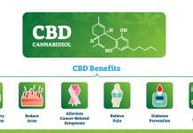 The CBD boom is way ahead of the science, and our goal is to provide truthful, reliable information like clinical studies and scientific research about Cannabidiol, its benefits, possible problems, and news related to the cannabidiol industry that we think you may find interesting or useful. Hemp oil (hemp seed oil or hempseed oil) is obtained by pressing hemp seeds. Cold pressed, unrefined hemp oil is dark to clear light green in color, with a nutty flavor. The darker the color, the grassier the flavor. It should not be confused with hash oil, a tetrahydrocannabinol-containing oil made from the Cannabis flower. If CBD comes from a hemp plant with less than 0.3% THC, it is legal under federal law, but some state laws have put restrictions on buyers. For example, Virginians can only buy and possess CBD if they have a prescription. According to Armentano (the deputy director of the National Organization for the Reform of Marijuana Laws (NORML) and the NORML Foundation in Washington, D.C.) all cannabis products, including marijuana and medical CBD, are illegal in Idaho, South Dakota, and Nebraska. CBD has been touted for a wide variety of health issues, but the strongest scientific evidence is for its effectiveness in treating some of the cruelest childhood epilepsy syndromes, such as Dravet syndrome and Lennox-Gastaut syndrome (LGS), which typically don't respond to anti-seizure medications. In numerous studies, CBD was able to reduce the number of seizures, and in some cases, it was able to stop them altogether. Videos of the effects of CBD on these children and their seizures are readily available on the Internet for viewing, and they are quite striking. Recently the FDA approved the first ever cannabis-derived medicine for these conditions, Epidiolex, which contains CBD. CBD is commonly used to address anxiety, and for patients who suffer through the misery of insomnia, studies suggest that CBD may help with both falling asleep and staying asleep. CBD may offer an 